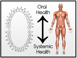 oral-systemic health diagram